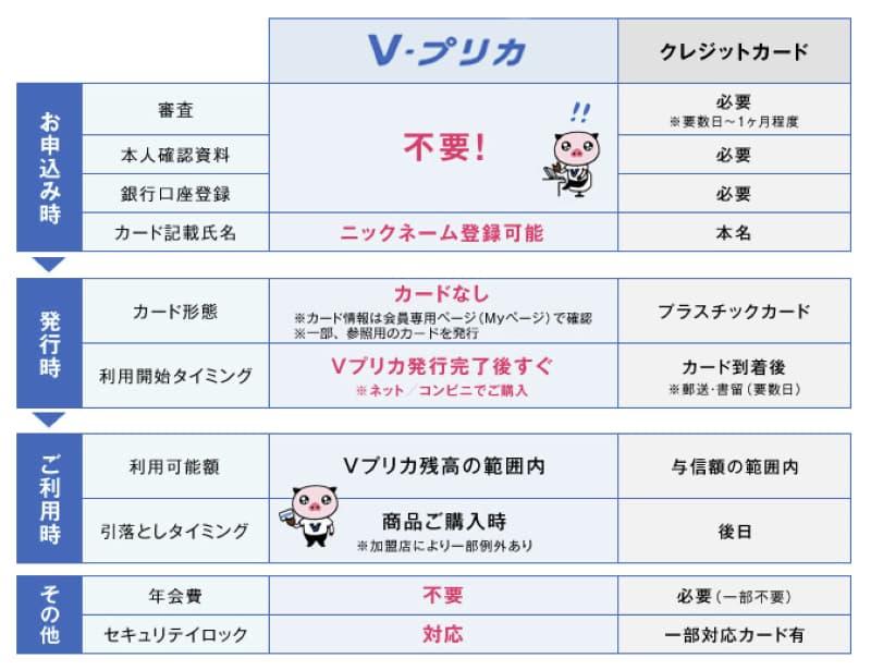 Vプリカは日本国内在住の方であれば審査なし、簡単な登録のみですぐにアカウントが発行されます